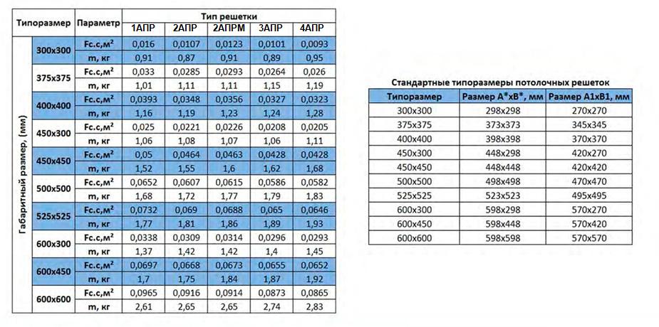 Сургут Потолочная решетка 2 АПР Таблица