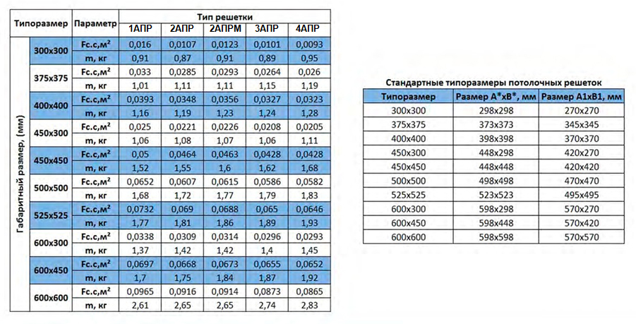 Сургут Потолочная решетка 3 АПР Таблица