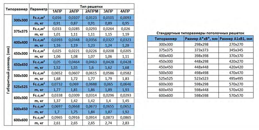 Сургут Потолочная решетка 4 АПР Таблица